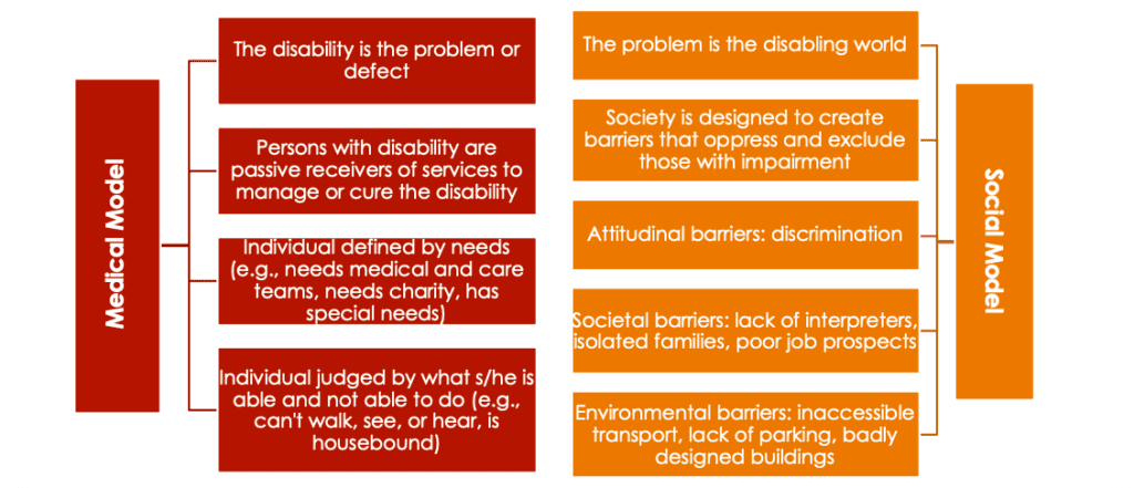 Figure describing both the social and medical models of disability. The diagram reads that the social model includes the impact of discrimination which can lead to poorer job prospects. In contrast, the medical model more closely describes the lack of physical ability and that the disability is the problem, not that of society.